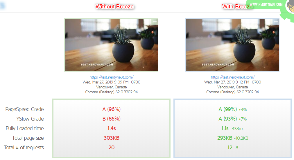 Comparación de rendimiento entre sin o con Breeze WordPress Cache